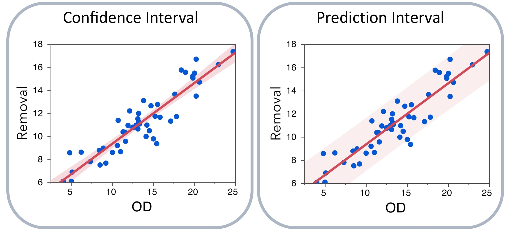 Confidence and Prediction Intervals