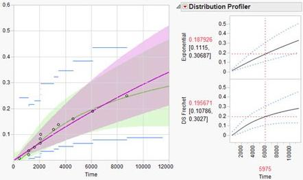 Life distribution competing cause reliability
