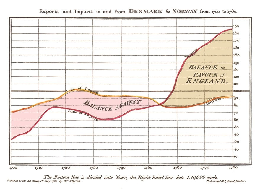 Graph included in William Playfair's 1786 The Commercial and Political Atlas and Statistical Breviary