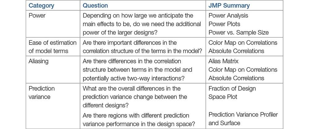 Experimental Design Methods - Table 1