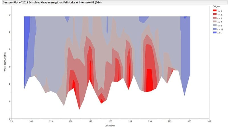 Figure 1. A JMP graph of oxygen levels at various water depths provides one gauge of the lake's health over time.