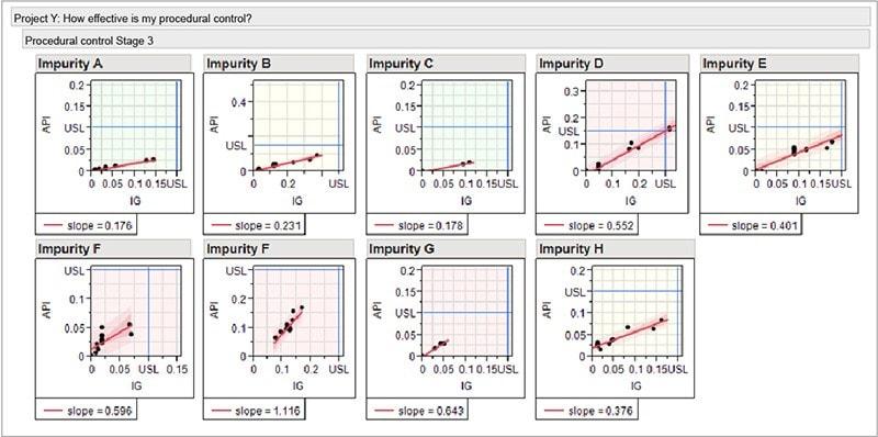 graph showing impurities
