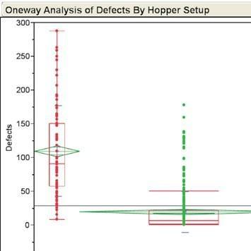 Oneway Analysis