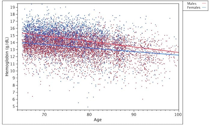 Scatterplot with fitted regression lines