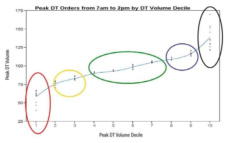 McDonald's Volume  Decile