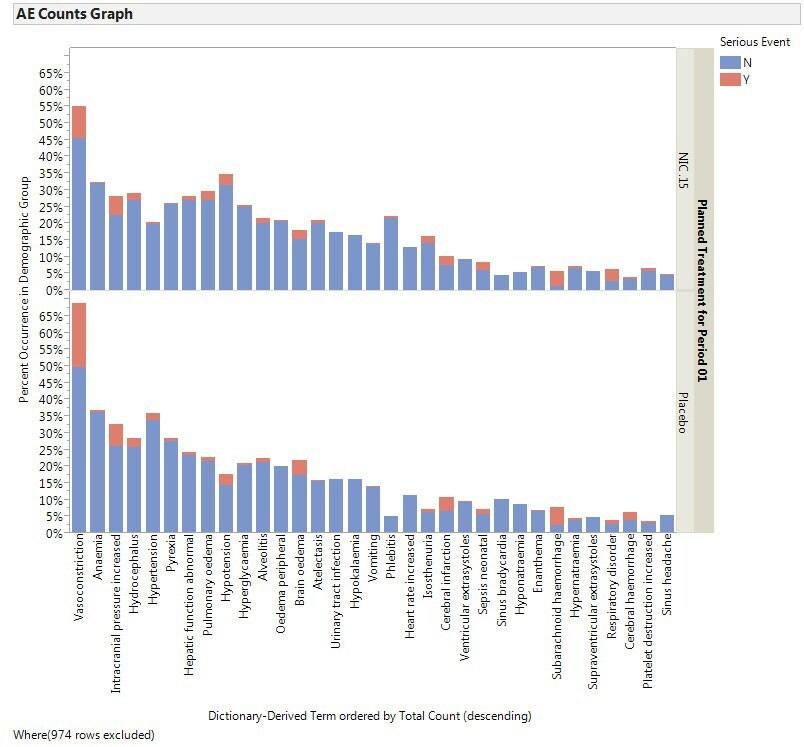 Data Monitoring AE Counts Graph