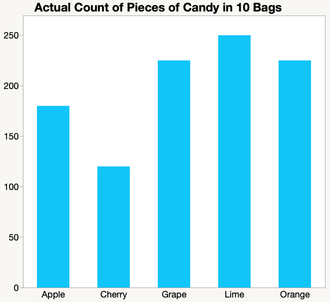 Goodness of Fit Example - Actual counts of candy flavors