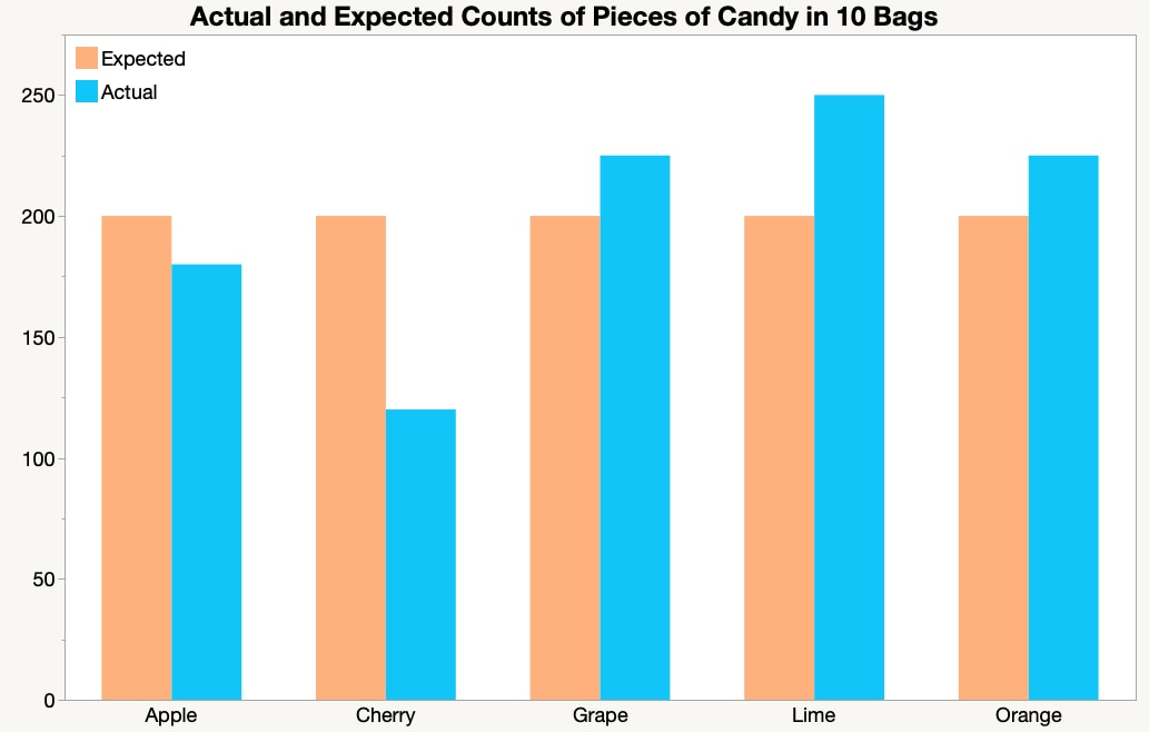 Goodness of Fit Example - Actual vs. expected counts of candy flavors