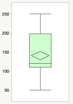 box plot with mean