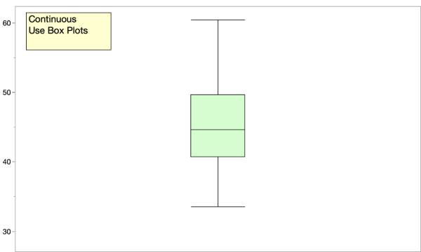 box plot continuous data