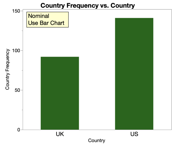 nominal data bar chart