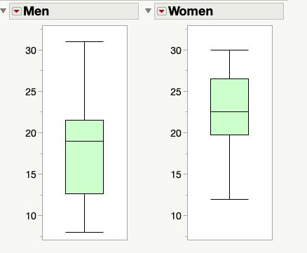 side by side box plot