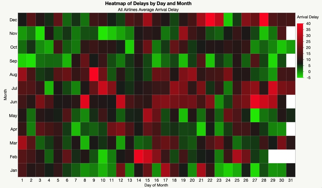Heatmap of airline arrival delays by month and day