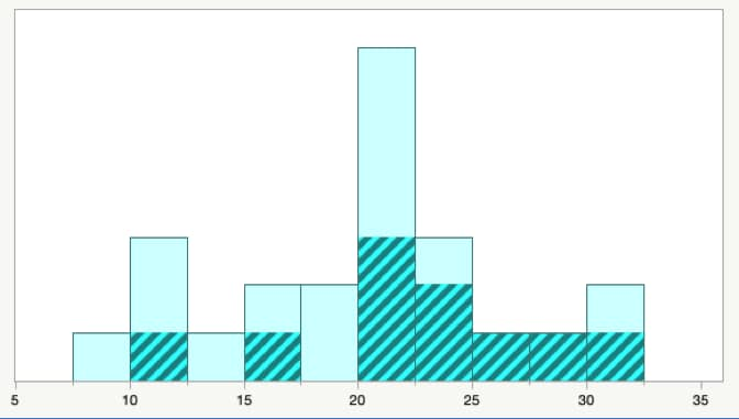 Histogram with the data for women highlighted