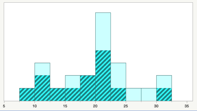histogram with the data for men highlighted