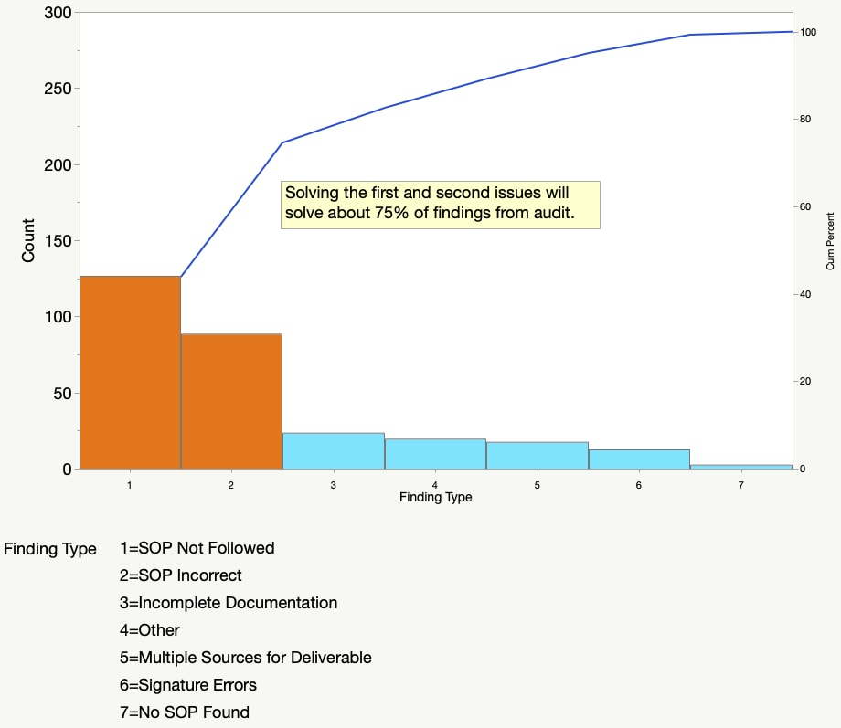Pareto Plot with cumulative frequency line