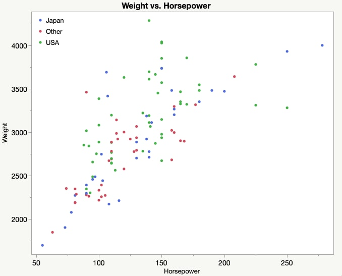 Scatter plot colored by country