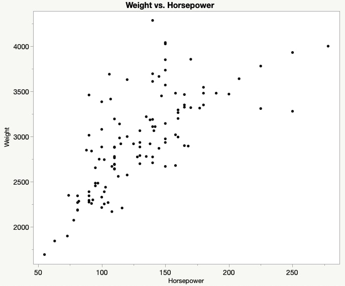 Scatter plot weight and horsepower