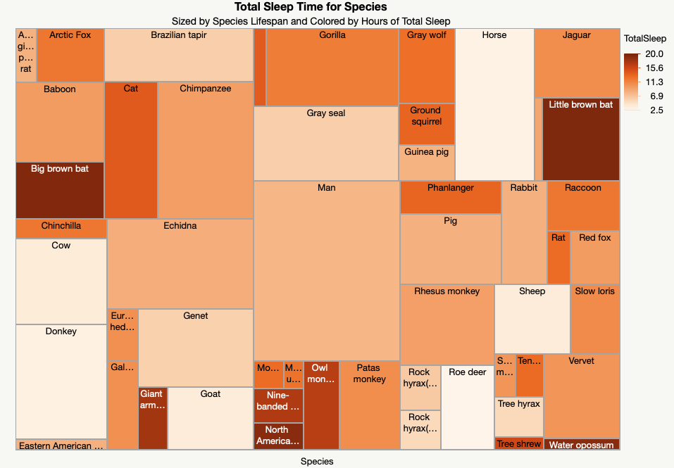 Treemap of data without a hierarchy