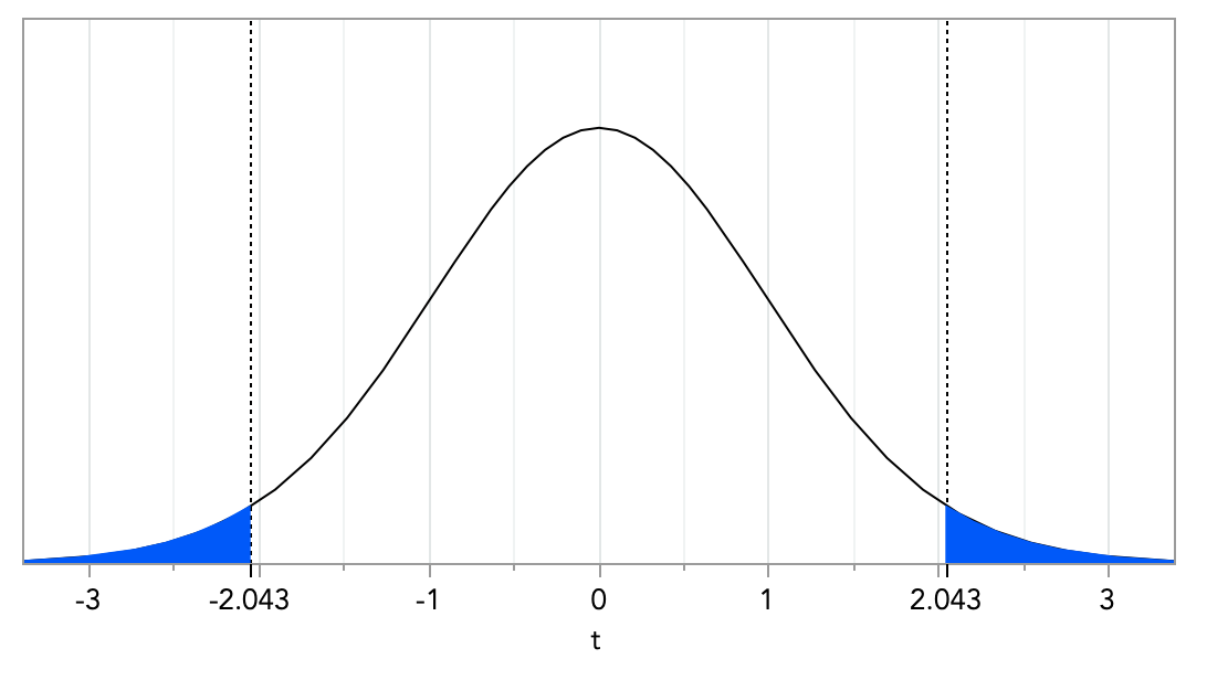 t-distribution with 30 degrees of freedom and α = 0.05