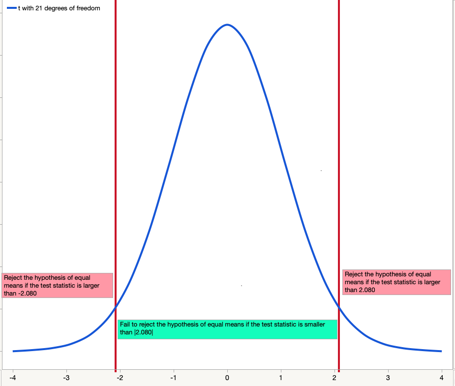 t-distribution with 21 degrees of freedom and α = .05