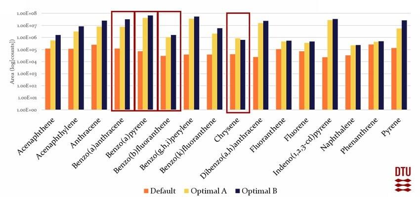 Results default vs optimal parameters