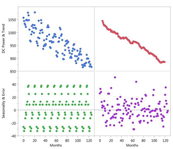 Scatterplot showing photovoltaic system performance
