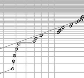 Weibull plot