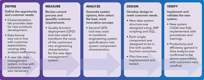 Vishay Workflow Diagram