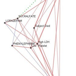 Partial correlation cluster analysis