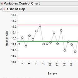 Control charts and process capability