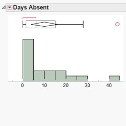 One-sample t-test and confidence intervals