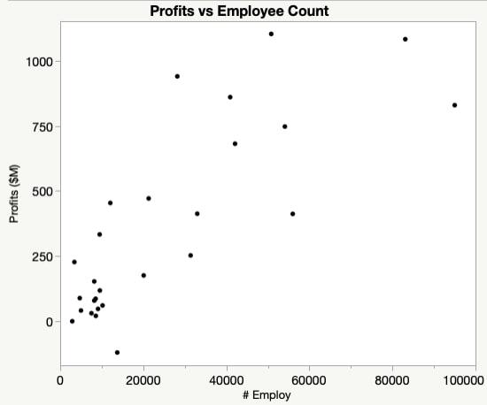 Profits vs Employee Scatterplot