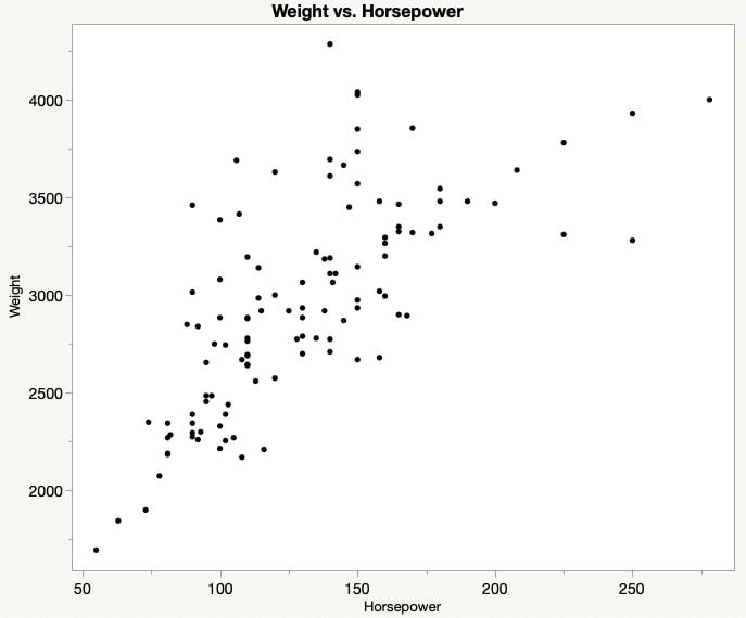 Weight vs Horsepower Scatterplot