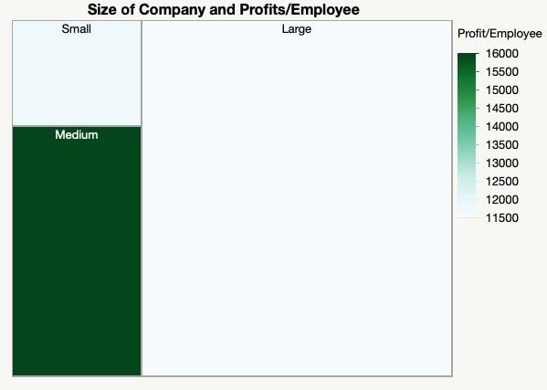 Profits/Employee Treemap