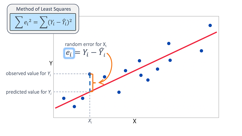 Fitting The Multiple Linear Regression Model
