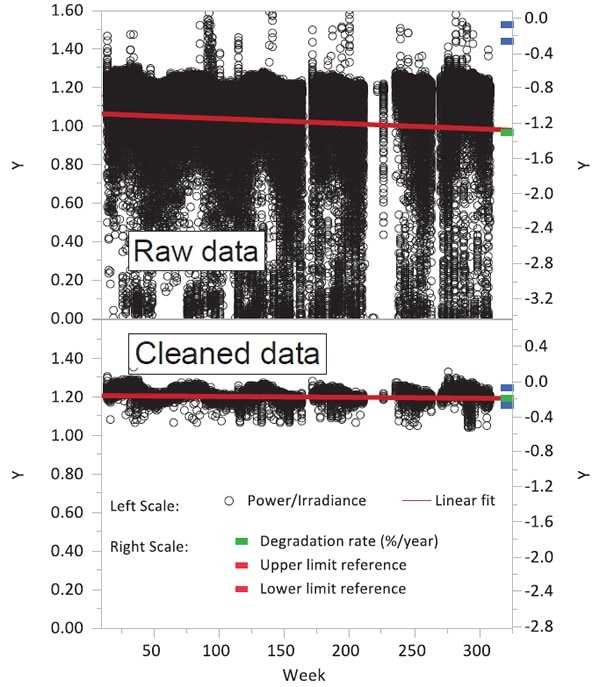 Scatter plots showing difference between raw data and cleaned data