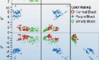 Visual Six Sigma: A Case Study