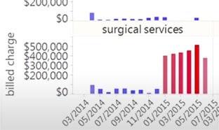 Visual Analysis in JMP Graph Builder