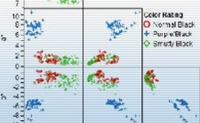JMP und Visual Six Sigma