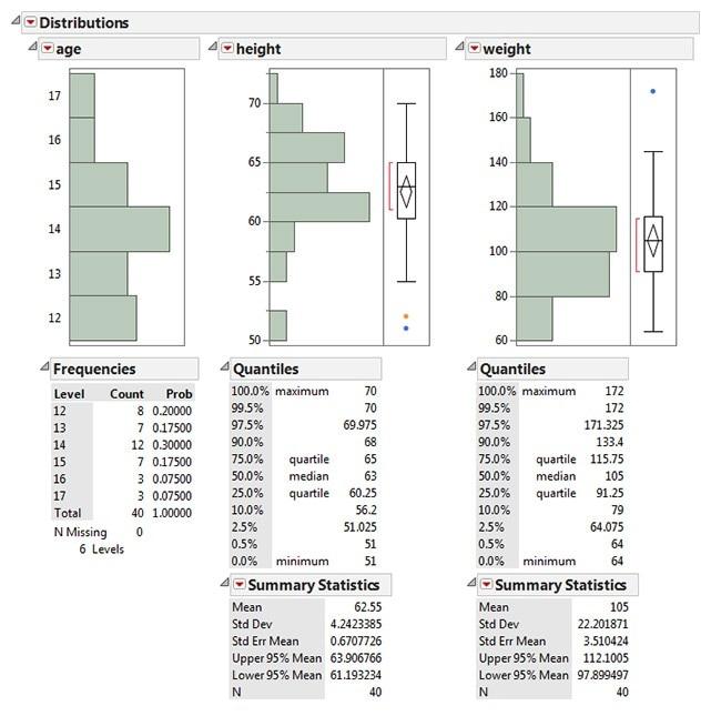 Histograms and summary statistics
