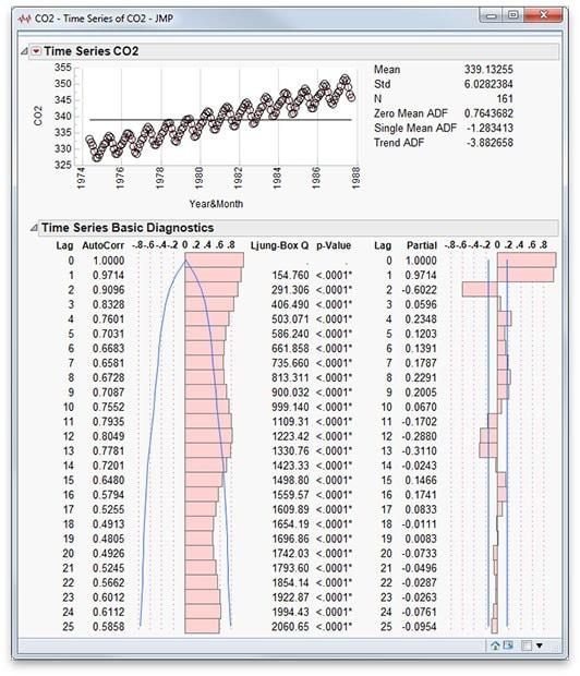 Time series analysis