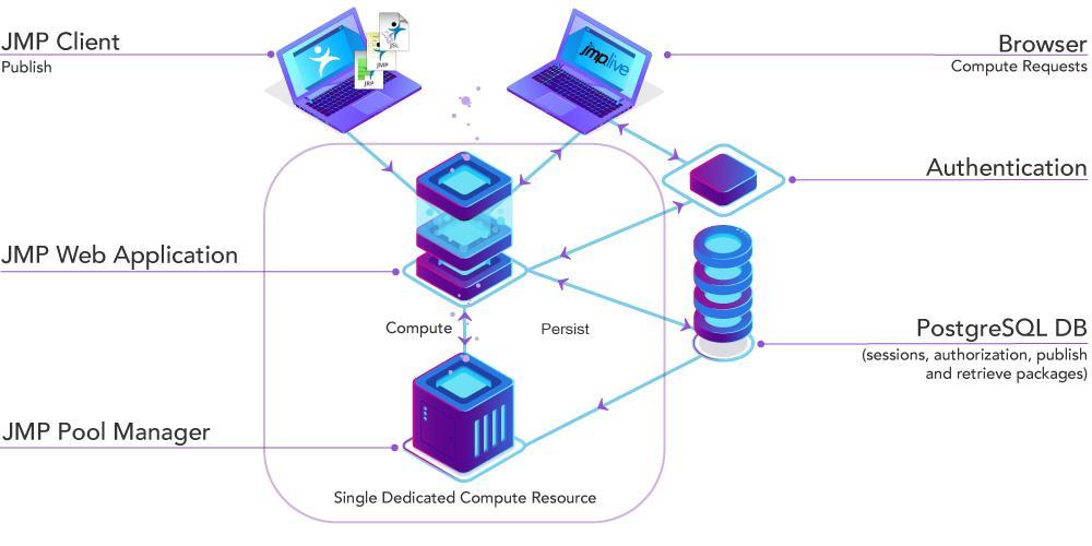 Configuration - Small