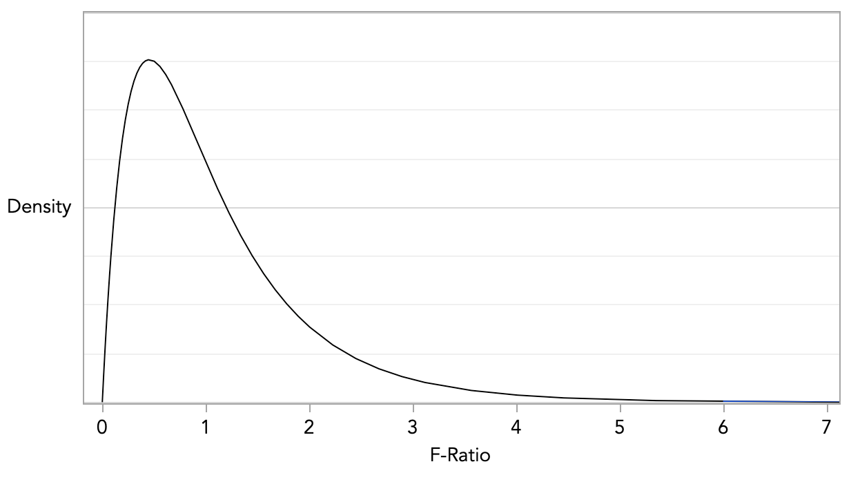 anova-f-distribution