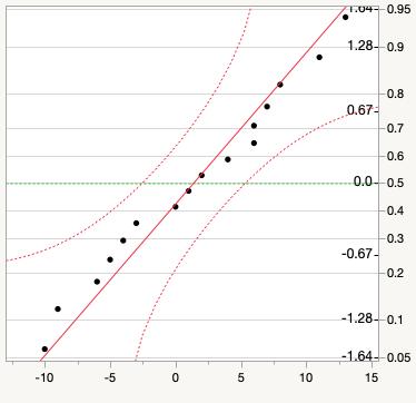 Normal quantile plot for exam data