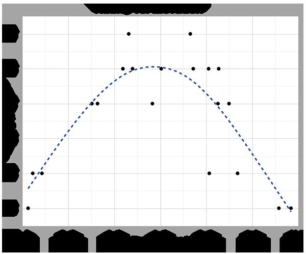 correlation-scatterplot-rating
