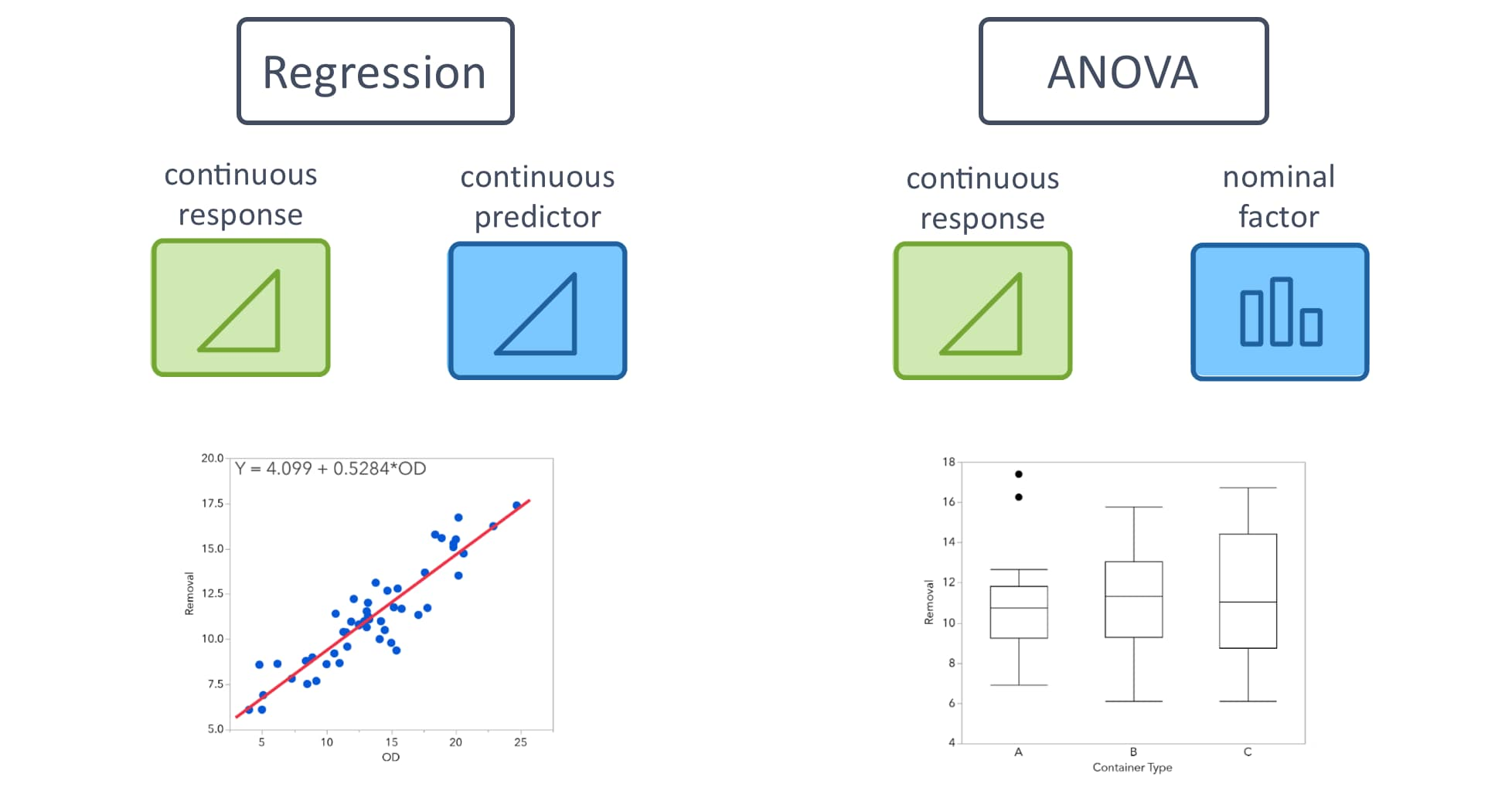 Simple Linear Regression vs ANOVA
