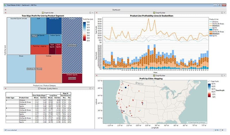 Data Visualization in JMP 13
