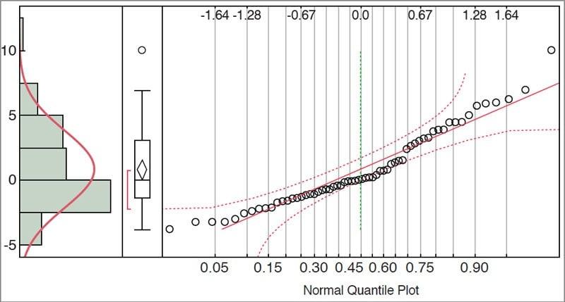 Distribution plot