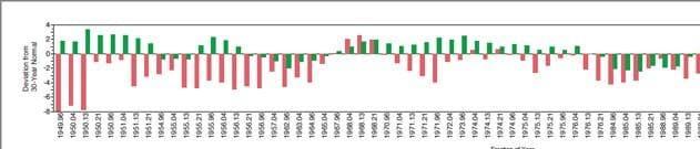 Chart plot